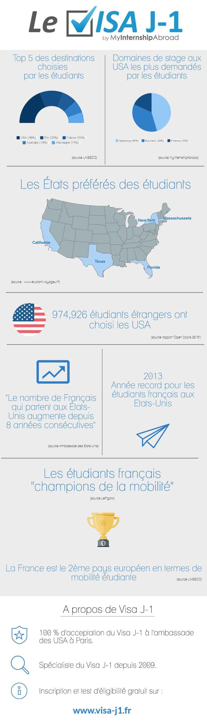 Infographie-Visa-J1